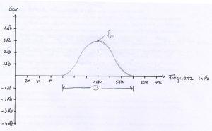 Bell Filterkurve mit Mittenfrequenz 1290Hz