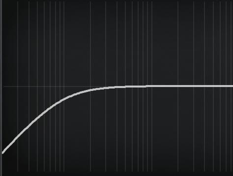 Filterkurve eines typischen Low-Cut / Highpass-Filter