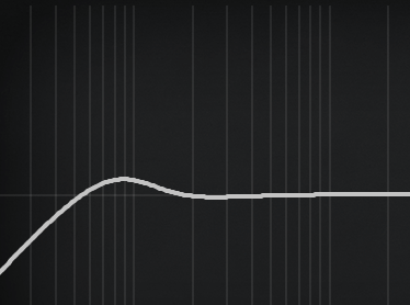 Low-Cut / Highpass-Filter mit deutlichem Überschwingen oberhalb der Einsatzfrequenz