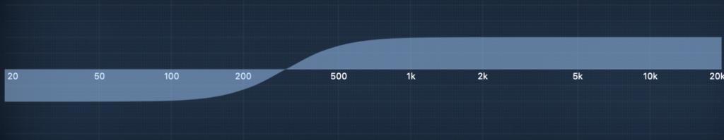 Niveau-Filter mit einer Mittenfreuqenz bei 300Hz