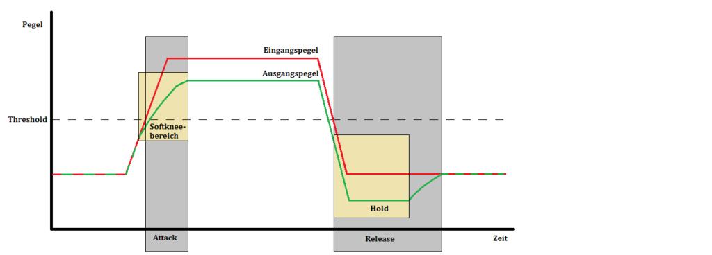 Verhalten des Ausgangspegels in Relation zum Eingangspegel über die Zeit.